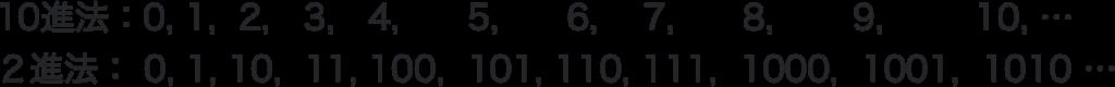 1から10までの10進法と2進法の対応表