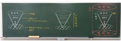 Explain Everythingで黒板に説明用の絵を描いた例